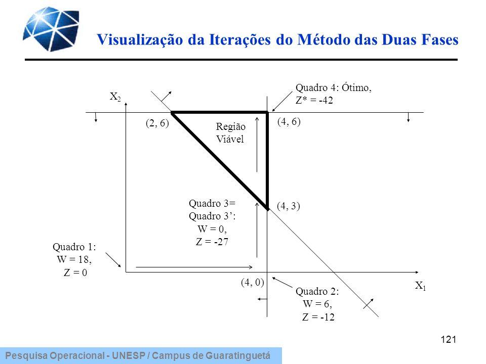Pesquisa Operacional - UNESP / Campus de Guaratinguetá Visualização da Iterações do Método das Duas Fases 121 Quadro 1: W = 18, Z = 0 (4, 0) Quadro 2: