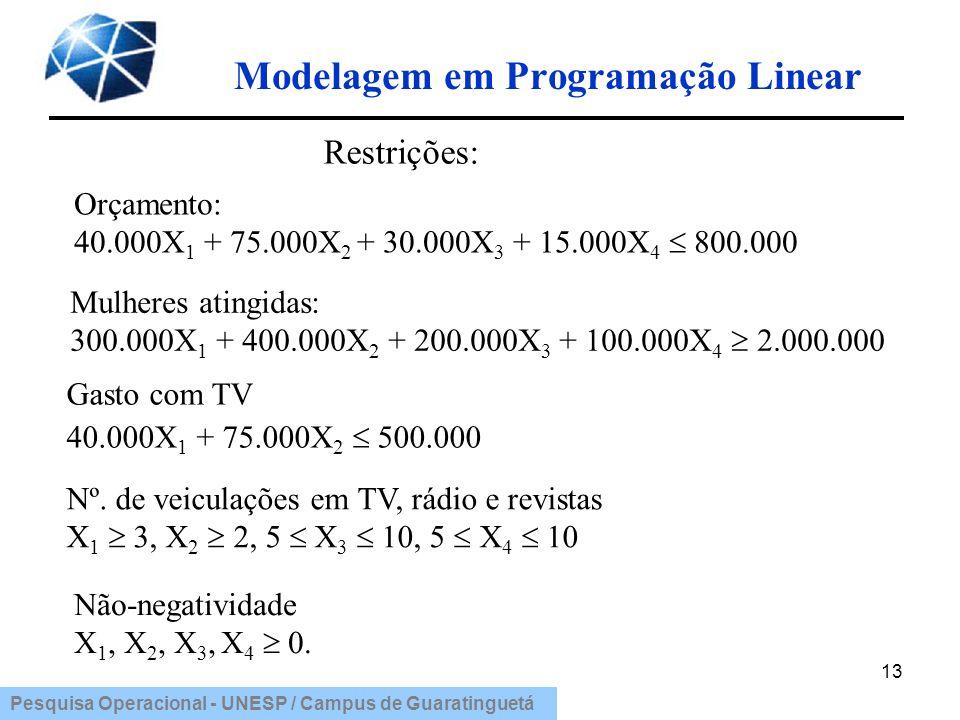 Pesquisa Operacional - UNESP / Campus de Guaratinguetá Modelagem em Programação Linear 13 Restrições: Orçamento: 40.000X 1 + 75.000X 2 + 30.000X 3 + 1