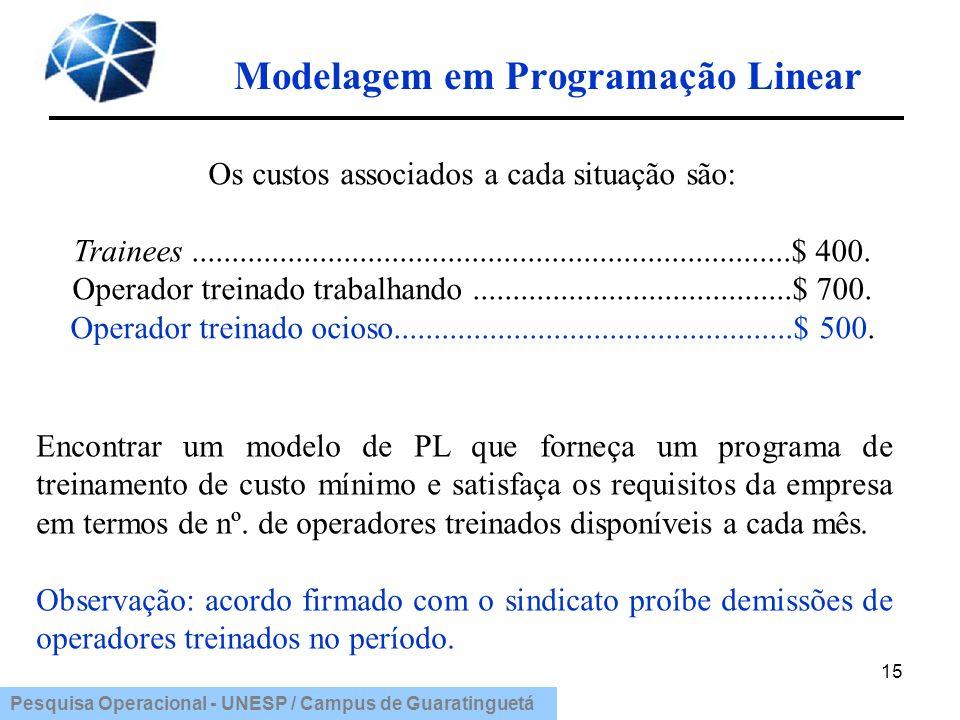 Pesquisa Operacional - UNESP / Campus de Guaratinguetá Modelagem em Programação Linear 15 Encontrar um modelo de PL que forneça um programa de treinam