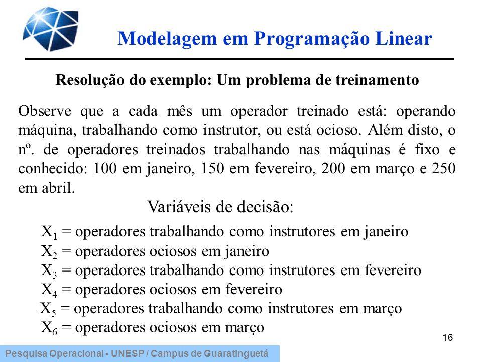 Pesquisa Operacional - UNESP / Campus de Guaratinguetá Modelagem em Programação Linear 16 Variáveis de decisão: X 6 = operadores ociosos em março X 5