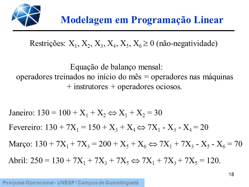 Pesquisa Operacional - UNESP / Campus de Guaratinguetá Modelagem em Programação Linear 18 Restrições: X 1, X 2, X 3, X 4, X 5, X 6 0 (não-negatividade