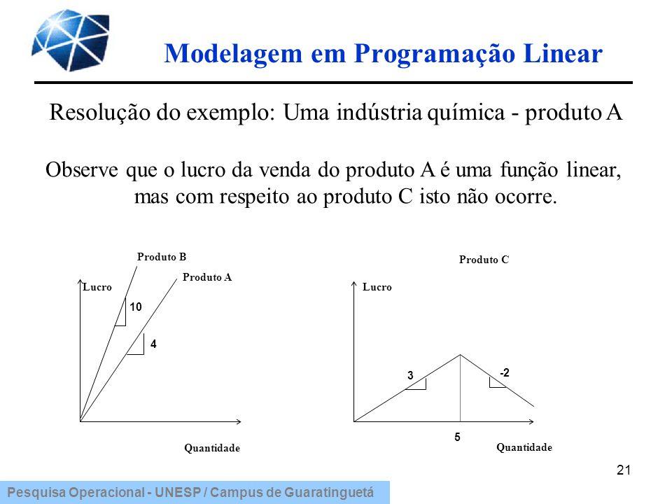 Pesquisa Operacional - UNESP / Campus de Guaratinguetá Modelagem em Programação Linear 21 Observe que o lucro da venda do produto A é uma função linea