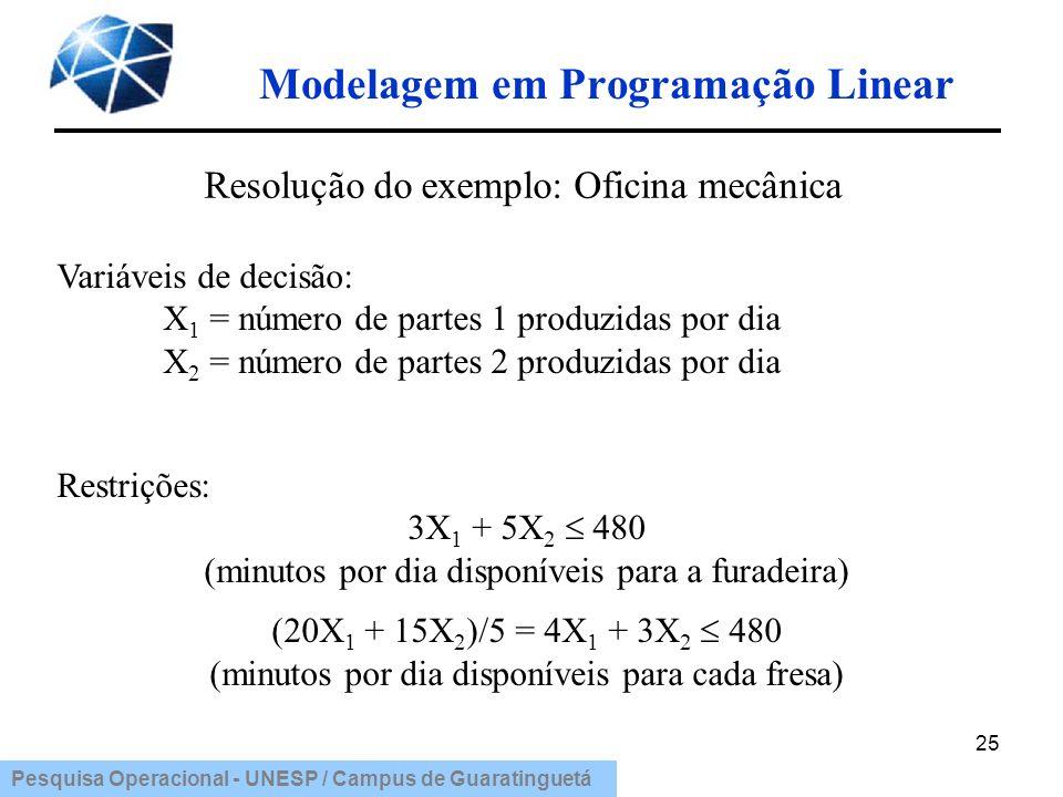 Pesquisa Operacional - UNESP / Campus de Guaratinguetá Modelagem em Programação Linear 25 Restrições: 3X 1 + 5X 2 480 (minutos por dia disponíveis par