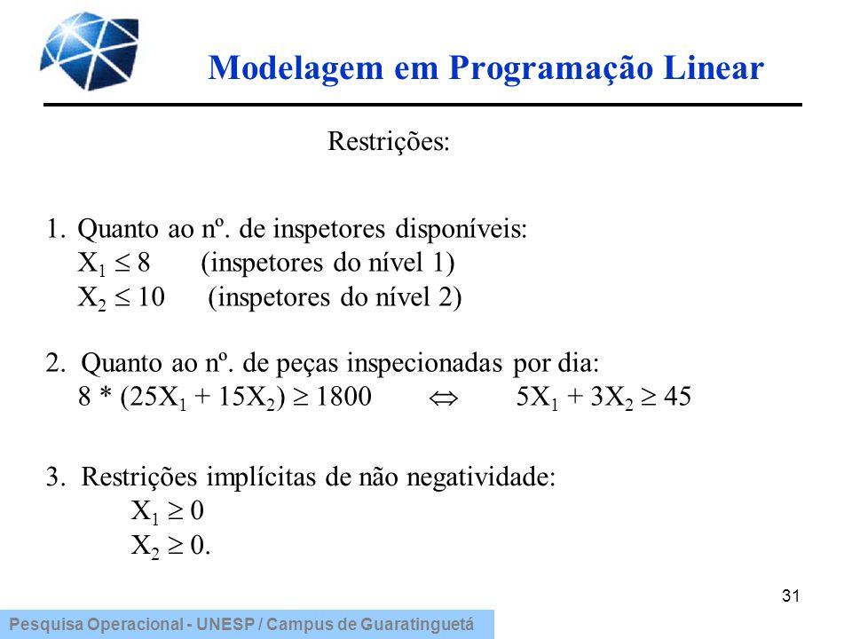 Pesquisa Operacional - UNESP / Campus de Guaratinguetá Modelagem em Programação Linear 31 1.Quanto ao nº. de inspetores disponíveis: X 1 8 (inspetores