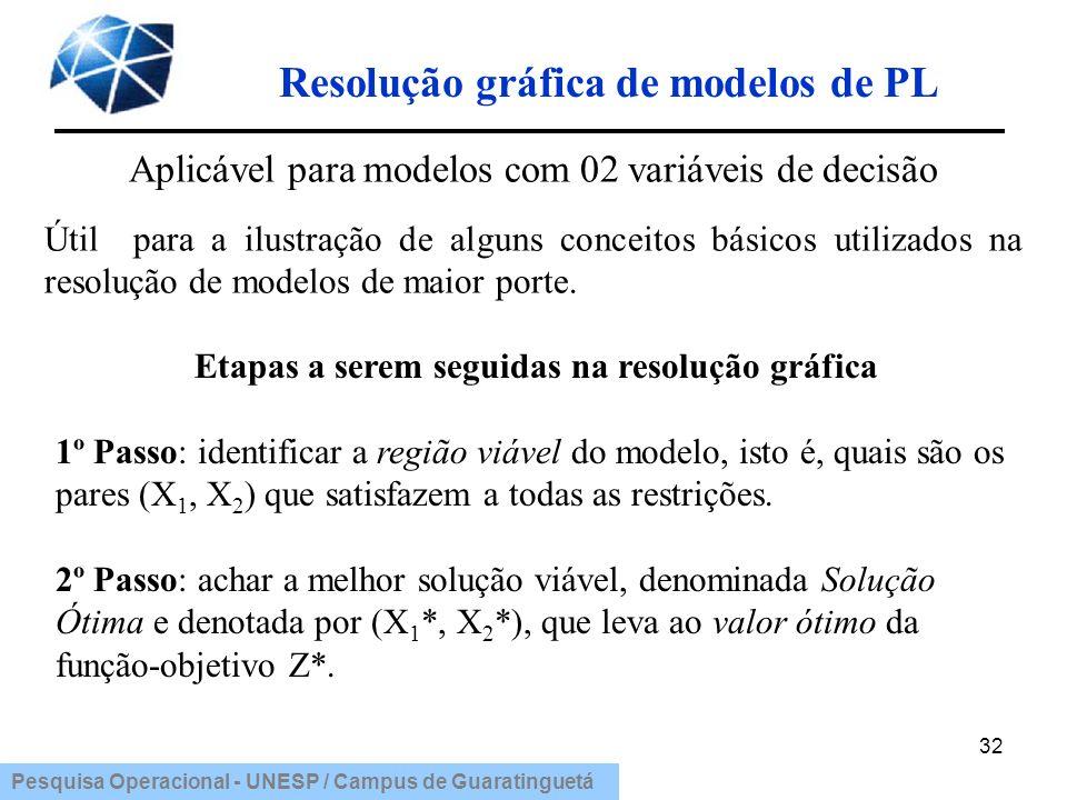 Pesquisa Operacional - UNESP / Campus de Guaratinguetá Resolução gráfica de modelos de PL 32 Aplicável para modelos com 02 variáveis de decisão Útil p