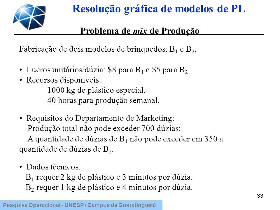 Pesquisa Operacional - UNESP / Campus de Guaratinguetá Resolução gráfica de modelos de PL 33 Problema de mix de Produção Fabricação de dois modelos de