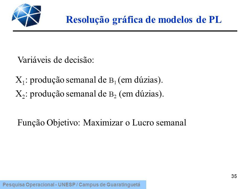 Pesquisa Operacional - UNESP / Campus de Guaratinguetá Resolução gráfica de modelos de PL 35 Variáveis de decisão: X 2 : produção semanal de B 2 (em d