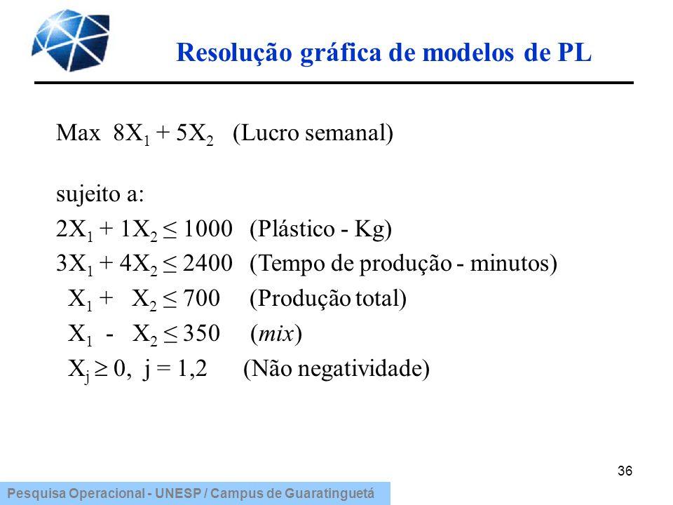 Pesquisa Operacional - UNESP / Campus de Guaratinguetá Resolução gráfica de modelos de PL 36 Max 8X 1 + 5X 2 (Lucro semanal) sujeito a: 2X 1 + 1X 2 10