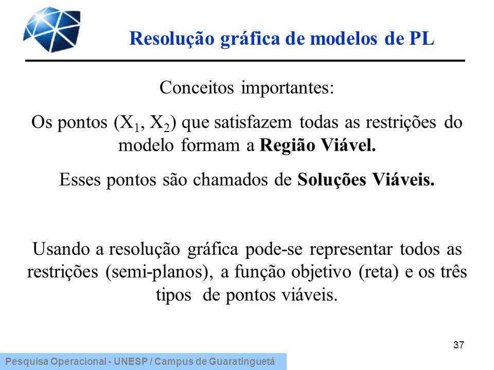 Pesquisa Operacional - UNESP / Campus de Guaratinguetá Resolução gráfica de modelos de PL 37 Conceitos importantes: Os pontos (X 1, X 2 ) que satisfaz