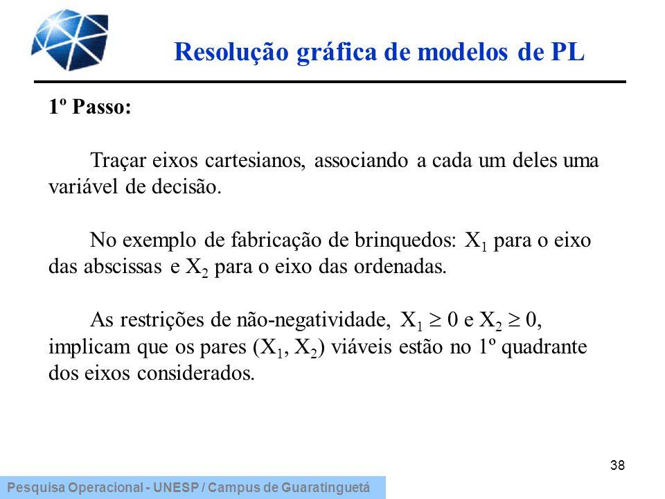 Pesquisa Operacional - UNESP / Campus de Guaratinguetá Resolução gráfica de modelos de PL 38 1º Passo: Traçar eixos cartesianos, associando a cada um