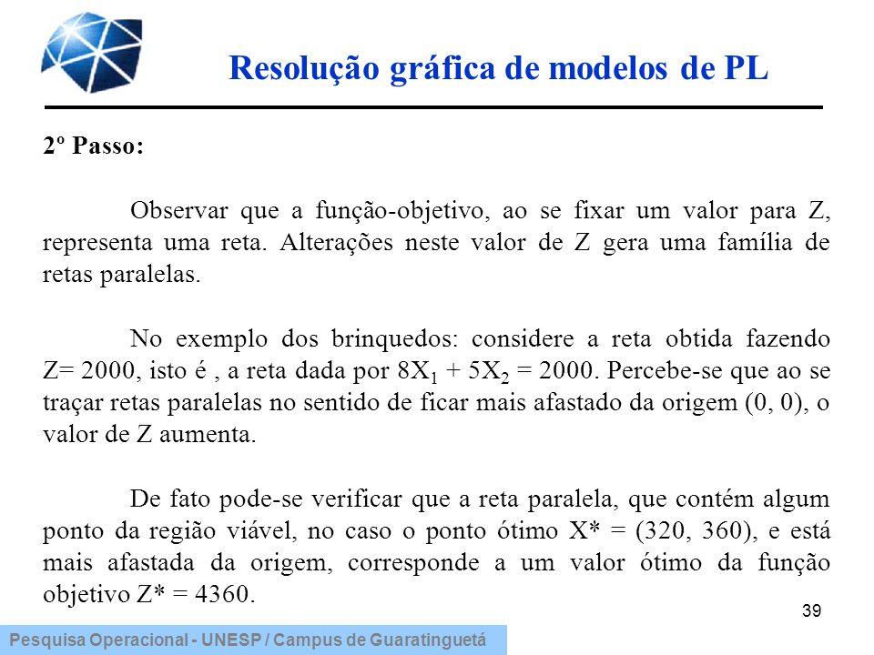 Pesquisa Operacional - UNESP / Campus de Guaratinguetá Resolução gráfica de modelos de PL 39 2º Passo: Observar que a função-objetivo, ao se fixar um
