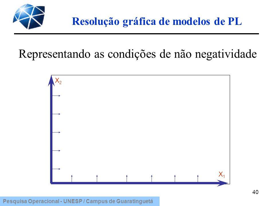 Pesquisa Operacional - UNESP / Campus de Guaratinguetá Resolução gráfica de modelos de PL 40 Representando as condições de não negatividade X2X2 X1X1