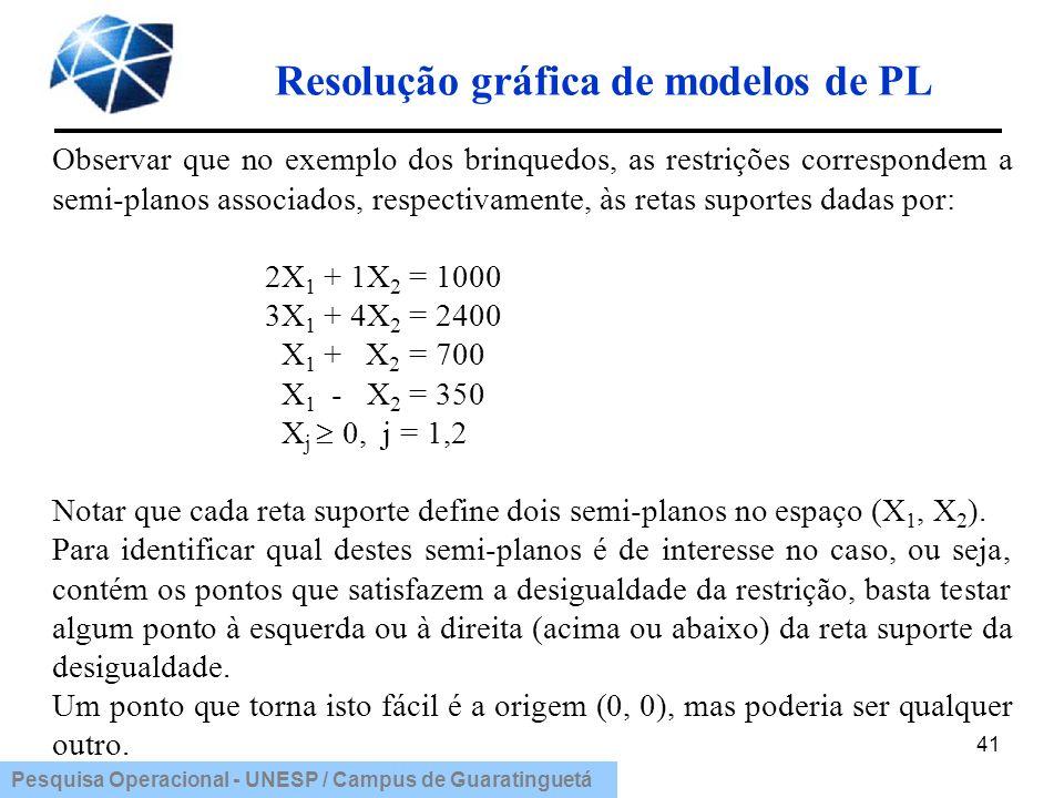 Pesquisa Operacional - UNESP / Campus de Guaratinguetá Resolução gráfica de modelos de PL 41 Pesquisa Operacional - UNESP / Campus de Guaratinguetá Ob