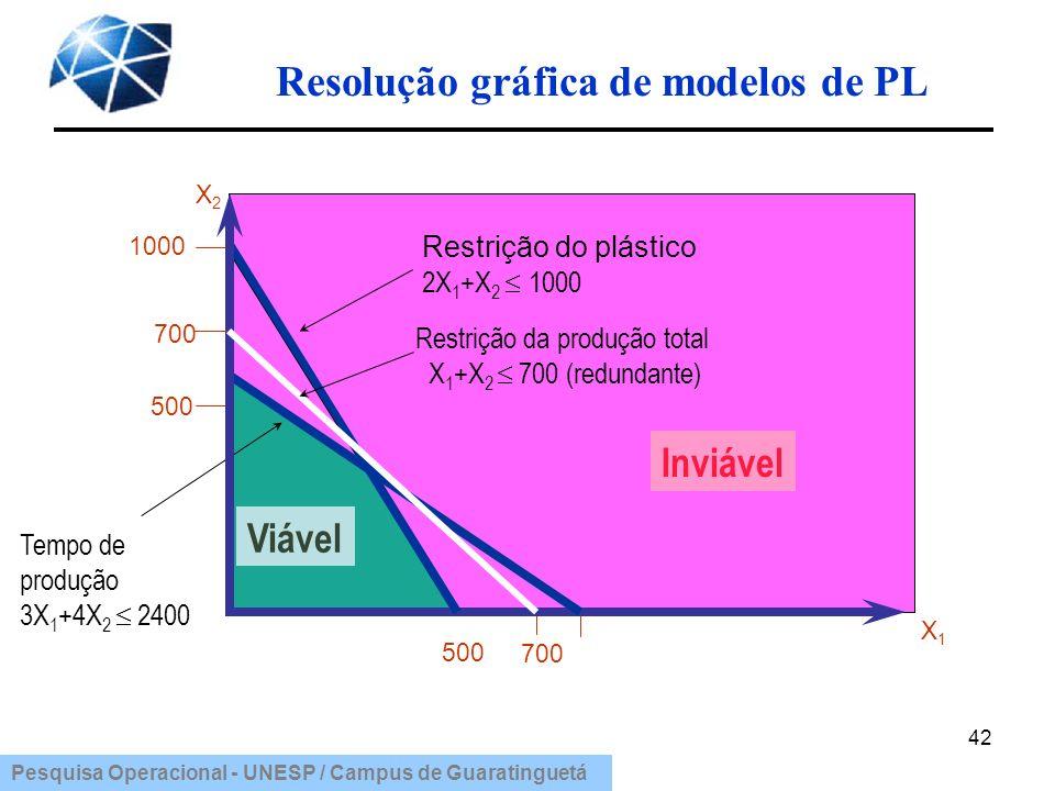 Pesquisa Operacional - UNESP / Campus de Guaratinguetá Resolução gráfica de modelos de PL 42 1000 500 Viável X2X2 Inviável Tempo de produção 3X 1 +4X