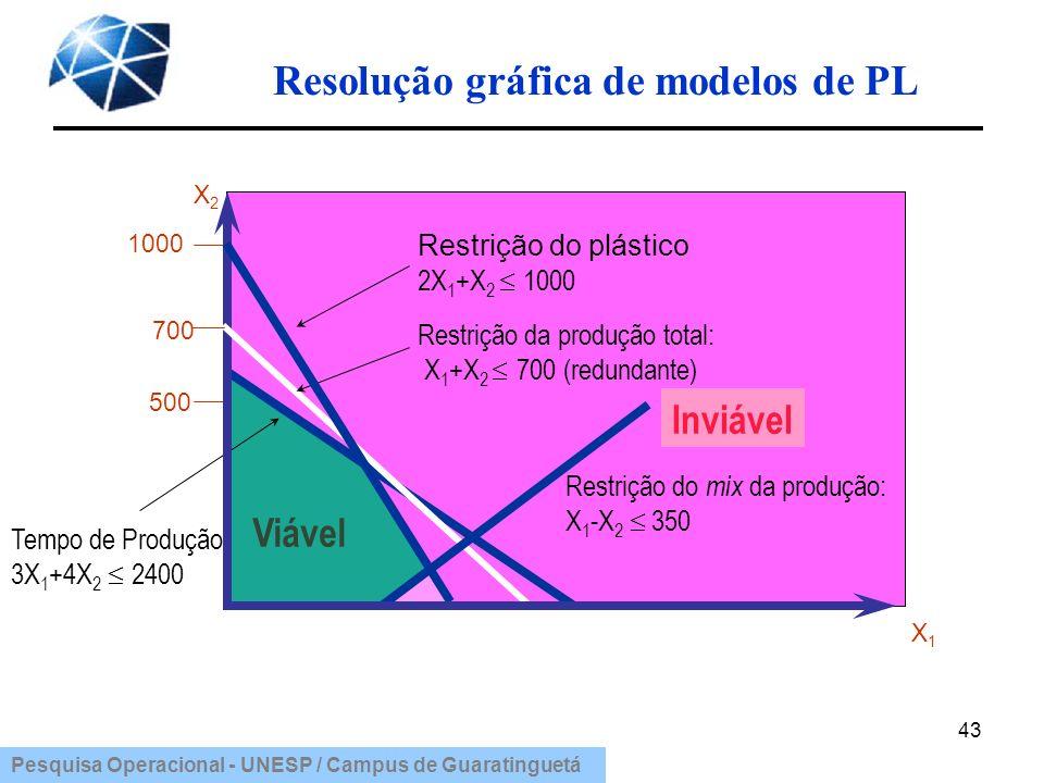 Pesquisa Operacional - UNESP / Campus de Guaratinguetá Resolução gráfica de modelos de PL 43 1000 Viável X2X2 Inviável Tempo de Produção 3X 1 +4X 2 24