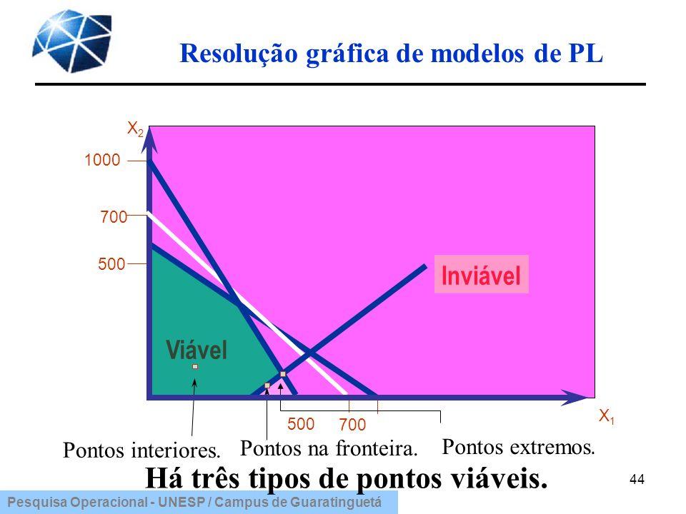 Pesquisa Operacional - UNESP / Campus de Guaratinguetá Resolução gráfica de modelos de PL 44 1000 500 Viável X2X2 Inviável 500 700 X1X1 Há três tipos