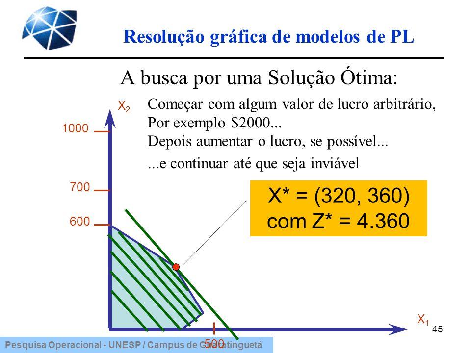 Pesquisa Operacional - UNESP / Campus de Guaratinguetá Resolução gráfica de modelos de PL 45 A busca por uma Solução Ótima: Começar com algum valor de