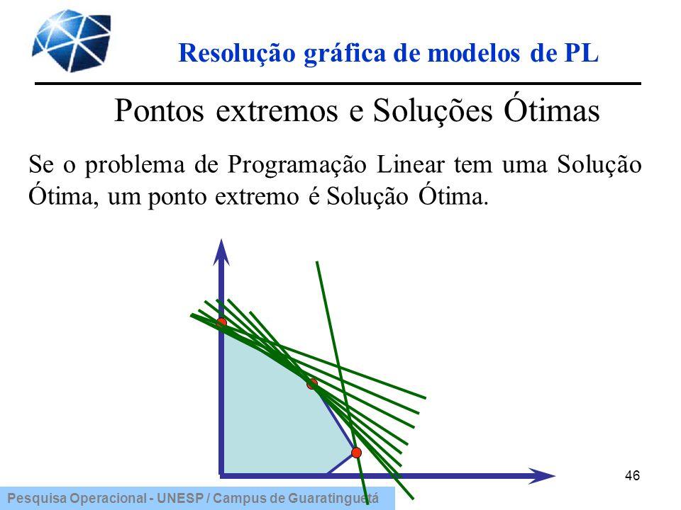Pesquisa Operacional - UNESP / Campus de Guaratinguetá 46 Pontos extremos e Soluções Ótimas Se o problema de Programação Linear tem uma Solução Ótima,