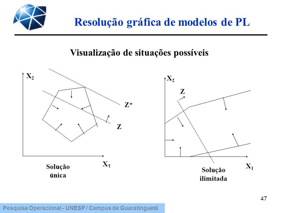 Pesquisa Operacional - UNESP / Campus de Guaratinguetá Resolução gráfica de modelos de PL 47 Visualização de situações possíveis X 2 Solução única X1X