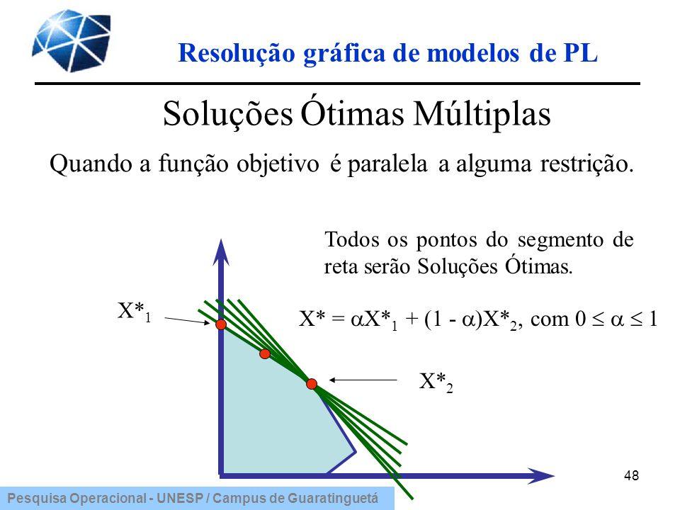 Pesquisa Operacional - UNESP / Campus de Guaratinguetá Resolução gráfica de modelos de PL 48 Soluções Ótimas Múltiplas Quando a função objetivo é para