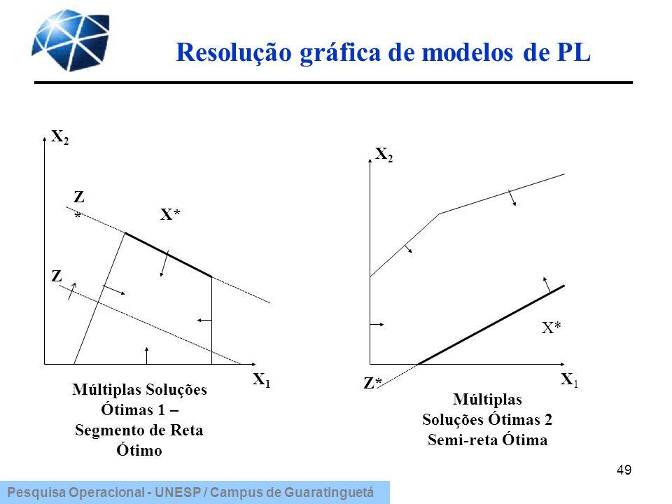 Pesquisa Operacional - UNESP / Campus de Guaratinguetá Resolução gráfica de modelos de PL 49 Múltiplas Soluções Ótimas 1 – Segmento de Reta Ótimo X1X1