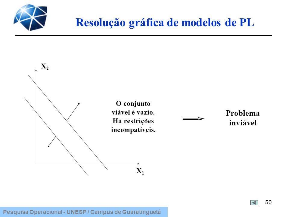 Pesquisa Operacional - UNESP / Campus de Guaratinguetá Resolução gráfica de modelos de PL 50 X2X2 X1X1 O conjunto viável é vazio. Há restrições incomp