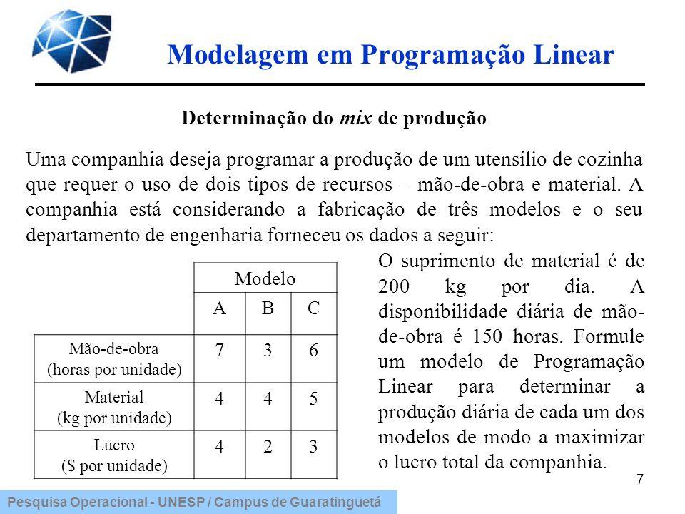 Pesquisa Operacional - UNESP / Campus de Guaratinguetá Modelagem em Programação Linear 8 Formulação do modelo 1.Identificação das variáveis de decisão: X A – produção diária do modelo A X B – produção diária do modelo B X C – produção diária do modelo C 2.Identificação das restrições: (Limitação de mão-de-obra) 7X A + 3X B + 6X C 150 (Limitação de material) 4X A + 4X B +5X C 200 (Não-negatividade) X A 0, X B 0, X C 0.
