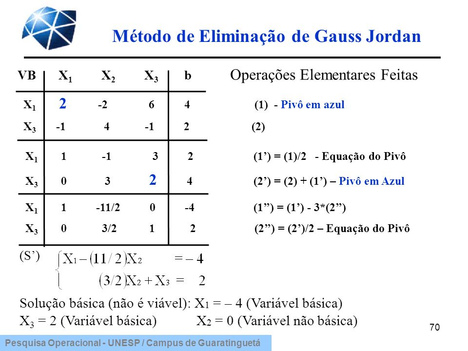 Pesquisa Operacional - UNESP / Campus de Guaratinguetá Método de Eliminação de Gauss Jordan 70 VB X 1 X 2 X 3 b Operações Elementares Feitas X 1 2 -2