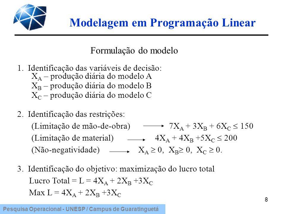 Pesquisa Operacional - UNESP / Campus de Guaratinguetá Modelagem em Programação Linear 9 Modelo Encontrar números X A, X B, X C tais que: Max L= 4X A + 2X B +3X C Sujeito as restrições: 7X A + 3X B +6X C 150 4X A + 4X B +5X C 200 X A 0, X B 0, X C 0
