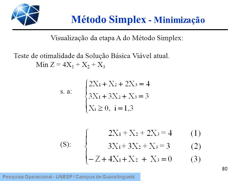 Pesquisa Operacional - UNESP / Campus de Guaratinguetá Método Simplex - Minimização 80 Visualização da etapa A do Método Simplex: Teste de otimalidade