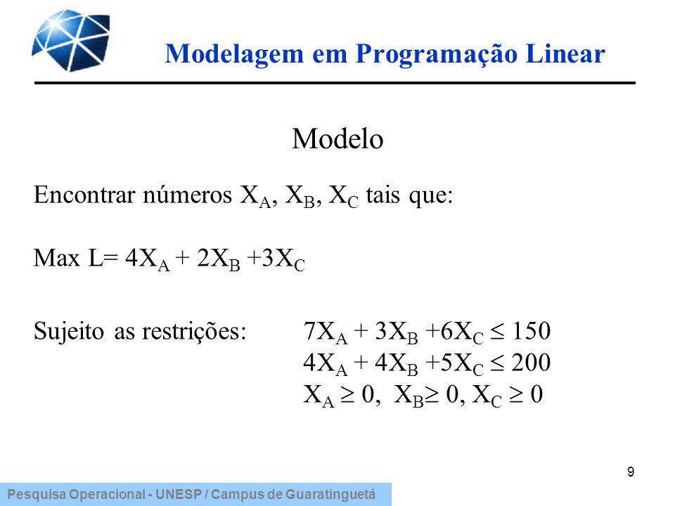 Pesquisa Operacional - UNESP / Campus de Guaratinguetá Modelagem em Programação Linear 30 Função objetivo: Minimizar C = custo total diário de inspeção ($/dia) onde : custo total = custo do salário dos inspetores + custo dos erros Min C = 8 *[(4X 1 + 3X 2 ) + 2 * (25*0,02X 1 + 15*0,05X 2 )] Min C = 40X 1 + 36X 2 Resolução do exemplo: Dimensionamento de equipes de inspeção Variáveis de decisão: X i = nº.