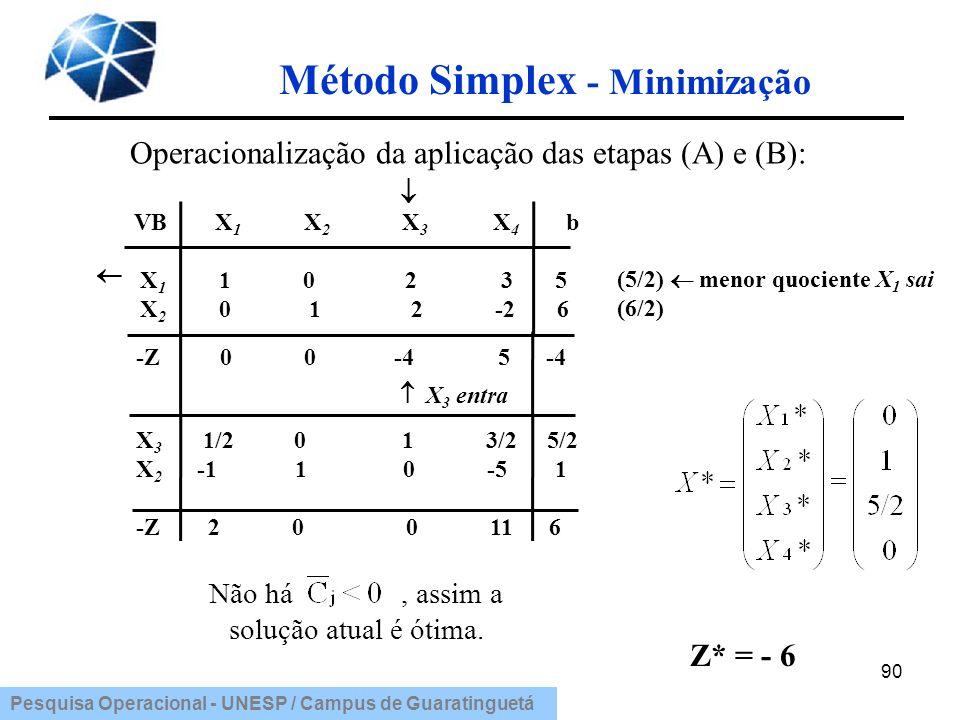 Pesquisa Operacional - UNESP / Campus de Guaratinguetá Método Simplex - Minimização 90 VB X 1 X 2 X 3 X 4 b X 1 1 0 2 3 5 X 2 0 1 2 -2 6 Não há, assim