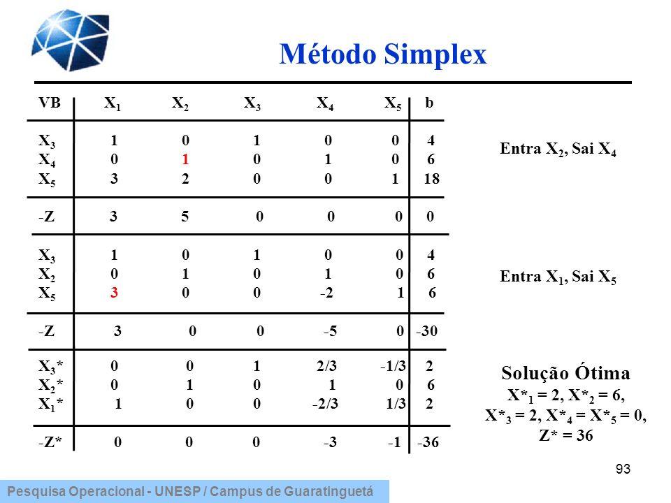 Pesquisa Operacional - UNESP / Campus de Guaratinguetá Método Simplex 93 VB X 1 X 2 X 3 X 4 X 5 b X 3 1 0 1 0 0 4 X 4 0 1 0 1 0 6 X 5 3 2 0 0 1 18 -Z