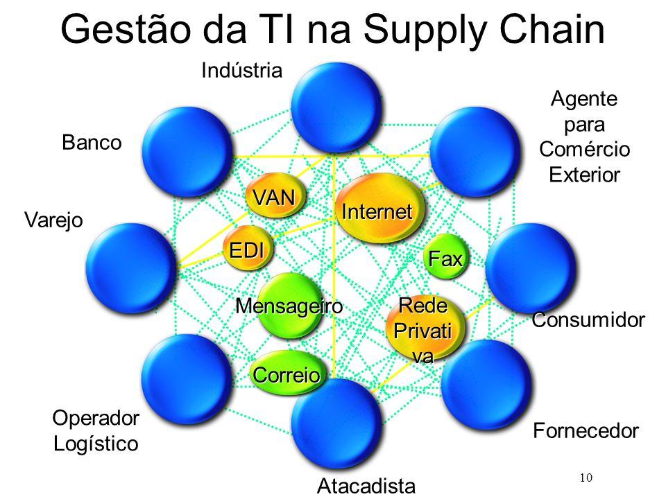 10 Gestão da TI na Supply Chain Indústria Agente para Comércio Exterior Varejo Operador Logístico Atacadista Fornecedor Consumidor Banco VAN EDI Inter