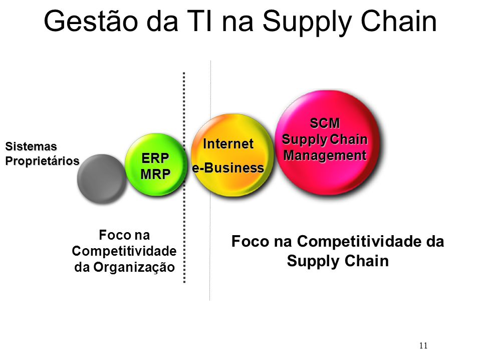 11 Gestão da TI na Supply Chain Foco na Competitividade da Supply Chain Foco na Competitividade da Organização SCM Supply Chain Management ERP MRP Int