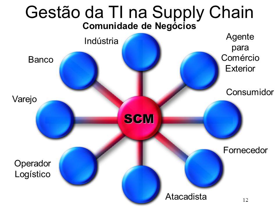 12 Gestão da TI na Supply Chain Indústria Agente para Comércio Exterior Varejo Operador Logístico Atacadista Fornecedor Consumidor Banco SCM Comunidad