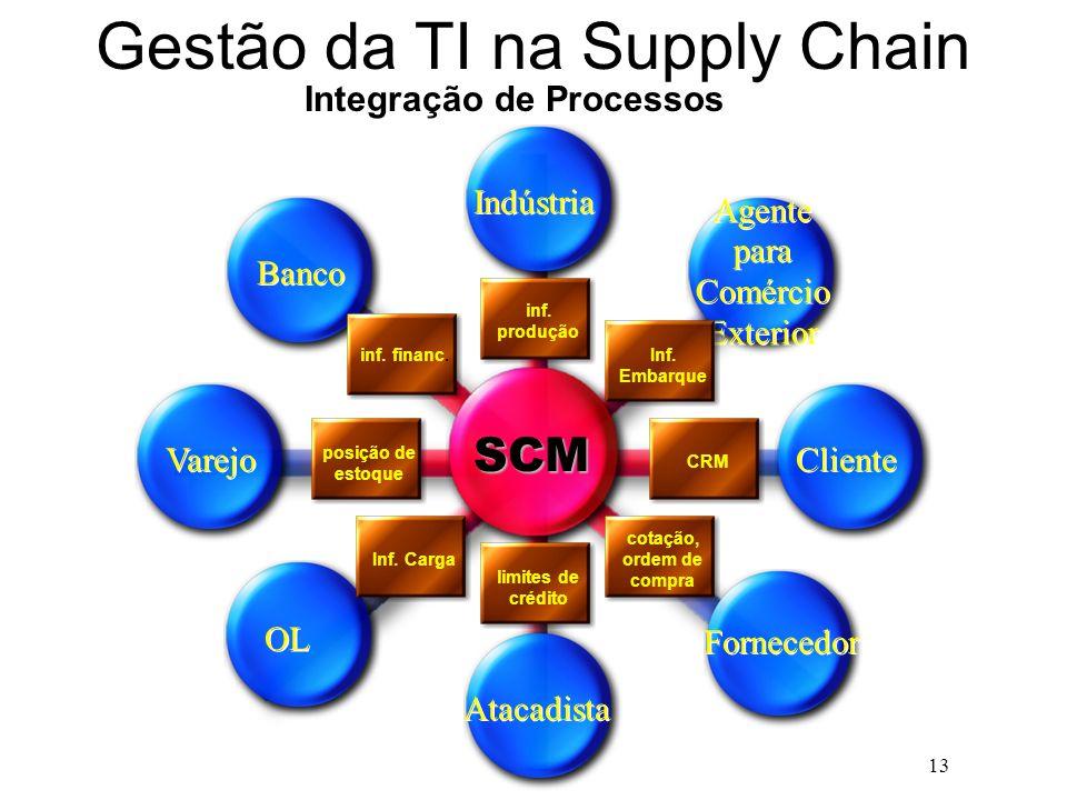 13 Gestão da TI na Supply Chain Indústria Agente para Comércio Exterior Varejo OL Atacadista Fornecedor Cliente Banco SCM Integração de Processos posi