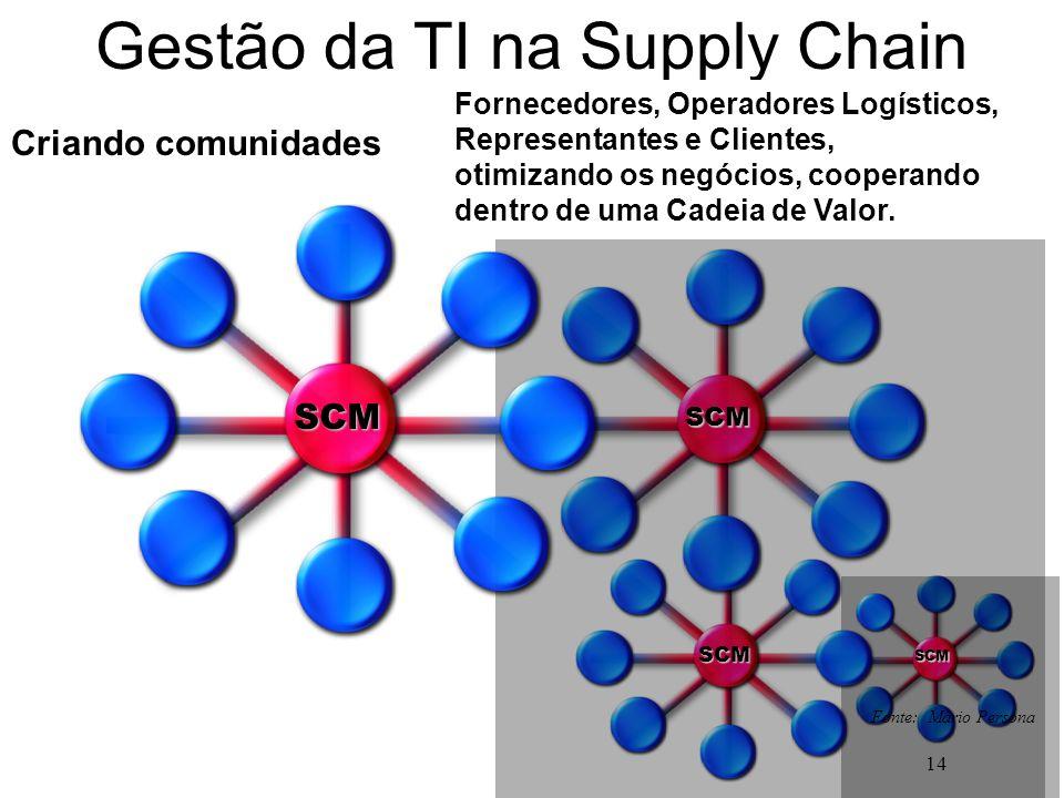 14 Gestão da TI na Supply Chain Fornecedores, Operadores Logísticos, Representantes e Clientes, otimizando os negócios, cooperando dentro de uma Cadei