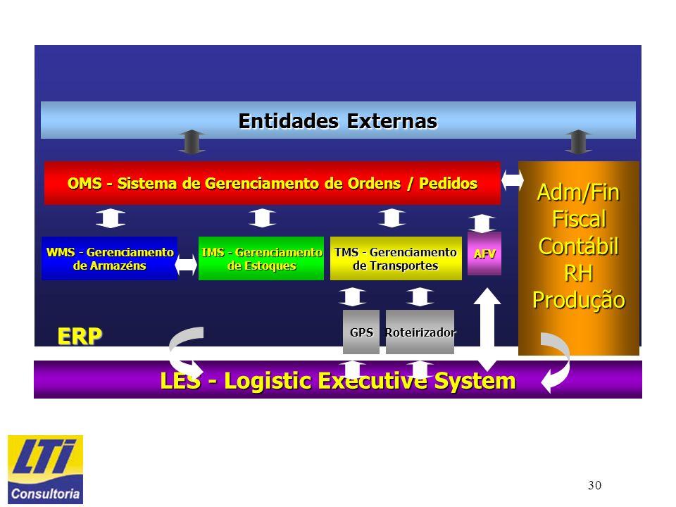 30 Entidades Externas OMS - Sistema de Gerenciamento de Ordens / Pedidos WMS - Gerenciamento de Armazéns IMS - Gerenciamento de Estoques TMS - Gerenci