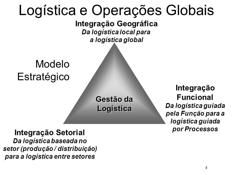 4 Logística e Operações Globais Gestão da Logística Integração Funcional Da logística guiada pela Função para a logística guiada por Processos Integra