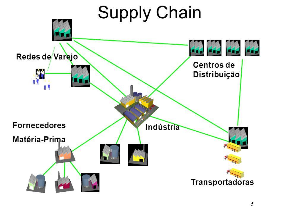 5 Supply Chain Centros de Distribuição Redes de Varejo Fornecedores Matéria-Prima Transportadoras Indústria Focal Indústria
