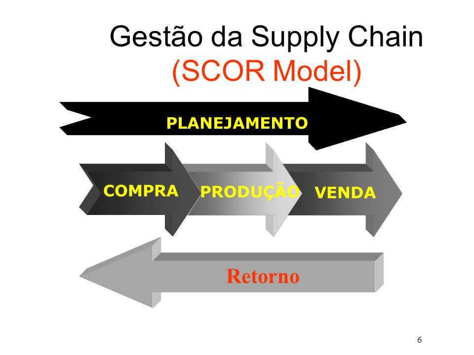 6 Gestão da Supply Chain (SCOR Model) VENDA PRODUÇÃO COMPRA PLANEJAMENTO Retorno