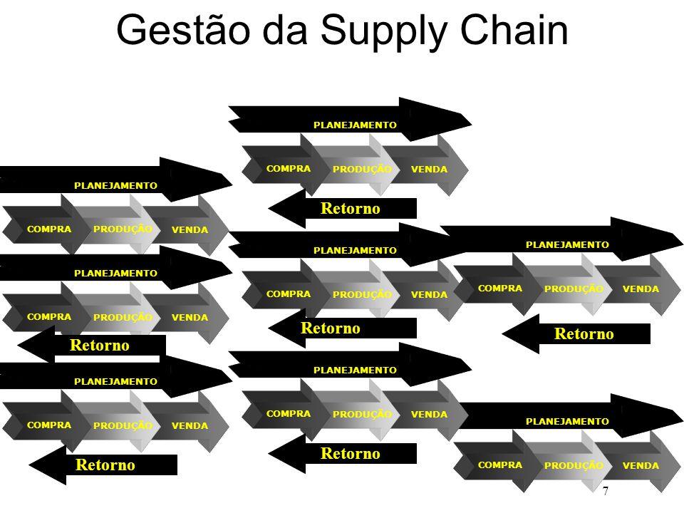 7 VENDA PRODUÇÃO COMPRA PLANEJAMENTO Gestão da Supply Chain VENDA PRODUÇÃO COMPRA PLANEJAMENTO VENDA PRODUÇÃO COMPRA PLANEJAMENTO VENDA PRODUÇÃO COMPR