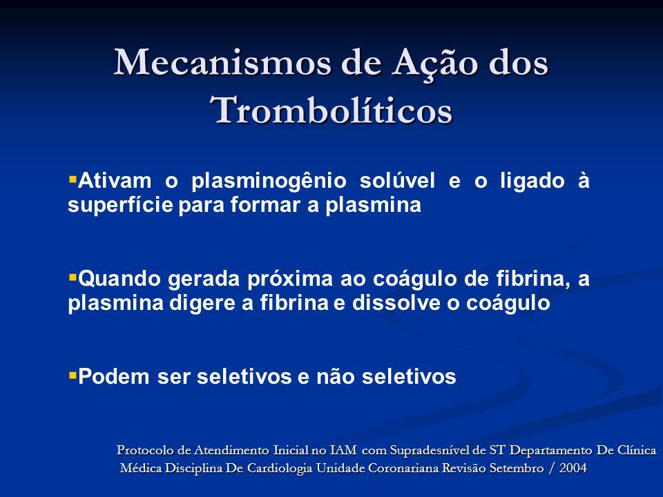 Mecanismos de Ação dos Trombolíticos Ativam o plasminogênio solúvel e o ligado à superfície para formar a plasmina Quando gerada próxima ao coágulo de