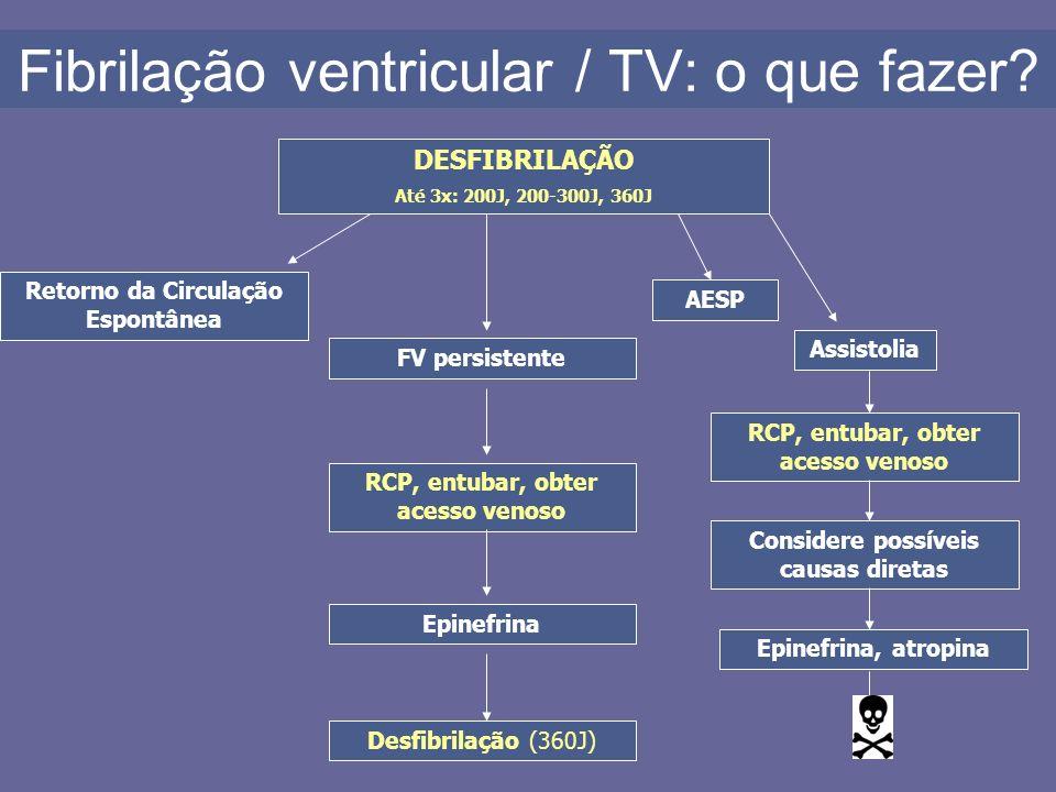 Fibrilação ventricular / TV: o que fazer? DESFIBRILAÇÃO Até 3x: 200J, 200-300J, 360J Retorno da Circulação Espontânea FV persistente RCP, entubar, obt