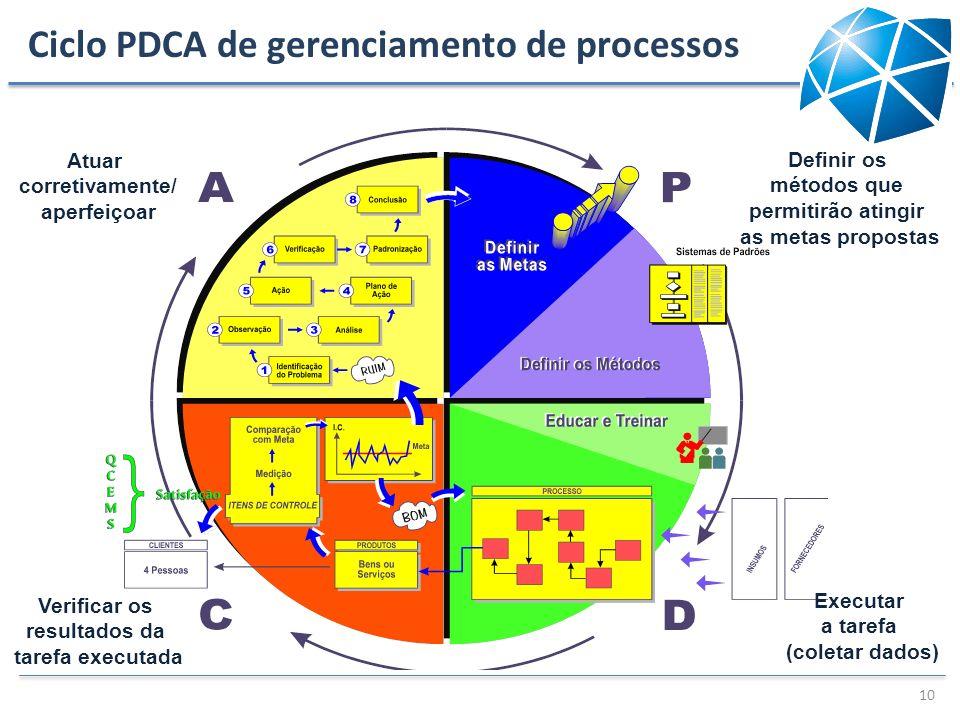 Ciclo PDCA de gerenciamento de processos 10 Atuar corretivamente/ aperfeiçoar Definir os métodos que permitirão atingir as metas propostas Verificar o