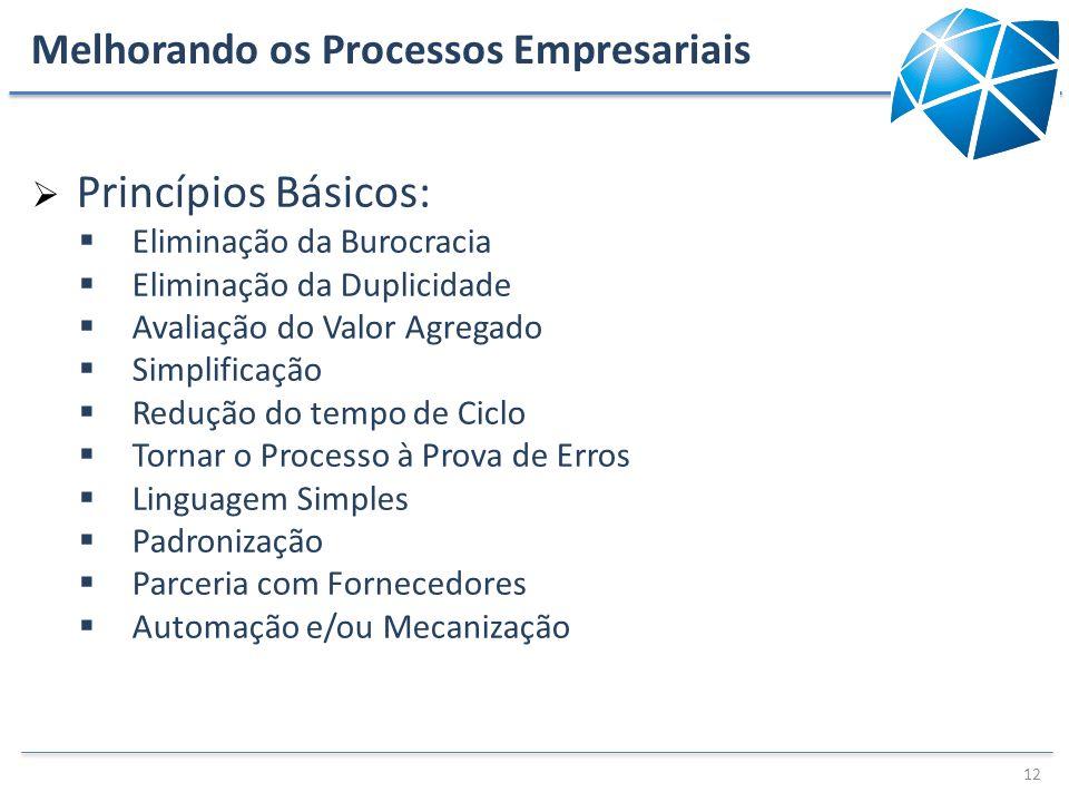 Melhorando os Processos Empresariais Princípios Básicos: Eliminação da Burocracia Eliminação da Duplicidade Avaliação do Valor Agregado Simplificação