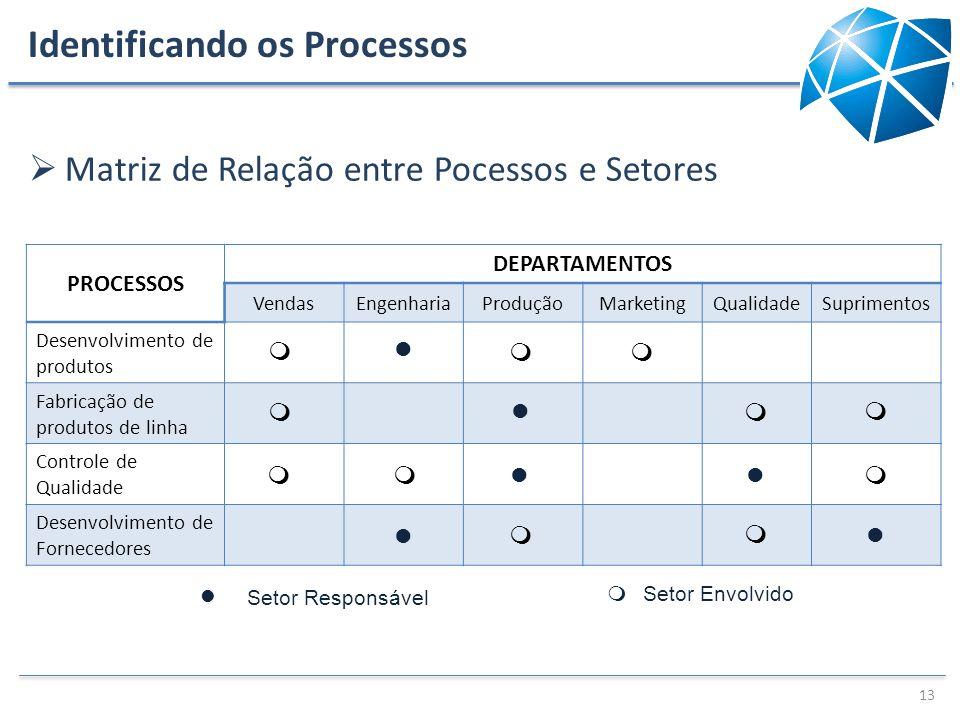 Identificando os Processos Matriz de Relação entre Pocessos e Setores 13 l Setor Responsável m Setor Envolvido PROCESSOS DEPARTAMENTOS VendasEngenhari