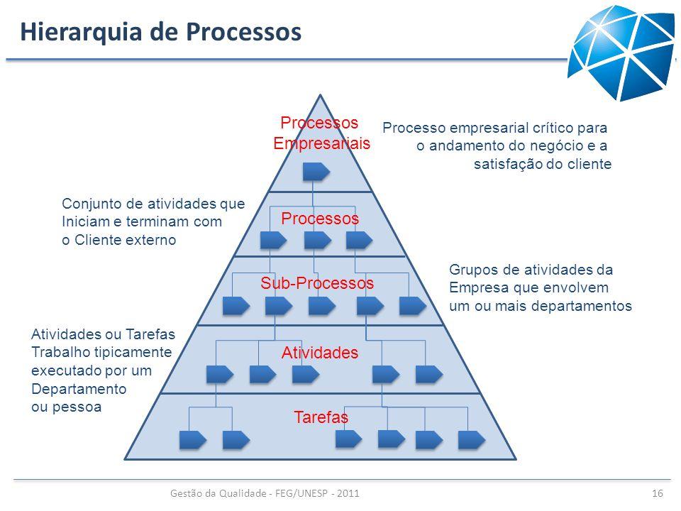 Hierarquia de Processos Gestão da Qualidade - FEG/UNESP - 2011 16 Processos Empresariais Processos Sub-Processos Atividades Tarefas Processo empresari