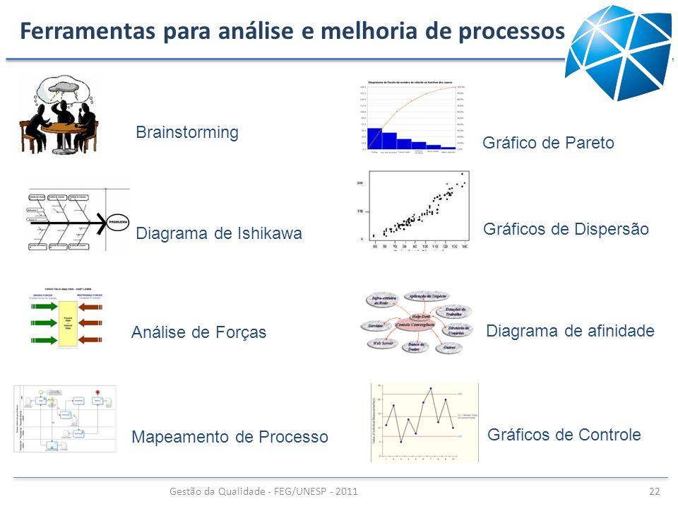 Ferramentas para análise e melhoria de processos Gestão da Qualidade - FEG/UNESP - 2011 22 Brainstorming Gráfico de Pareto Diagrama de Ishikawa Gráfic